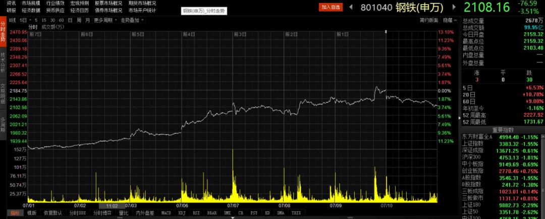 沪指失守3400点!周期股降温,投资者要提防风险