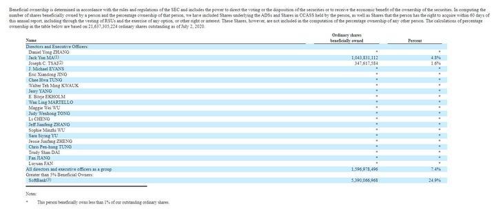 主要股东信休截图(图源美国证券营业委员会官网)