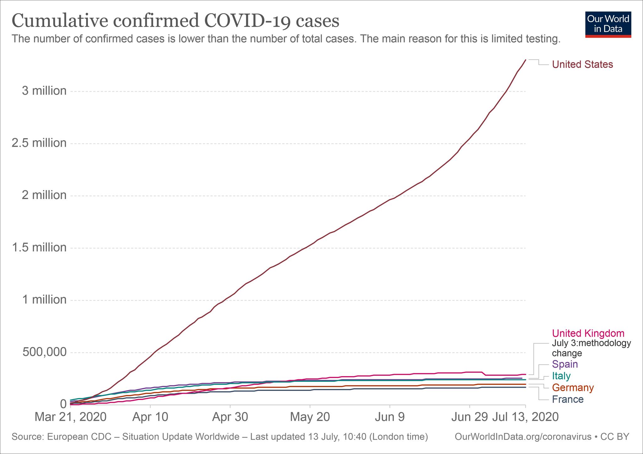 美国与片面西欧国家的累计病例转折弯线对比 图外来源:牛津大学用数据望世界网站