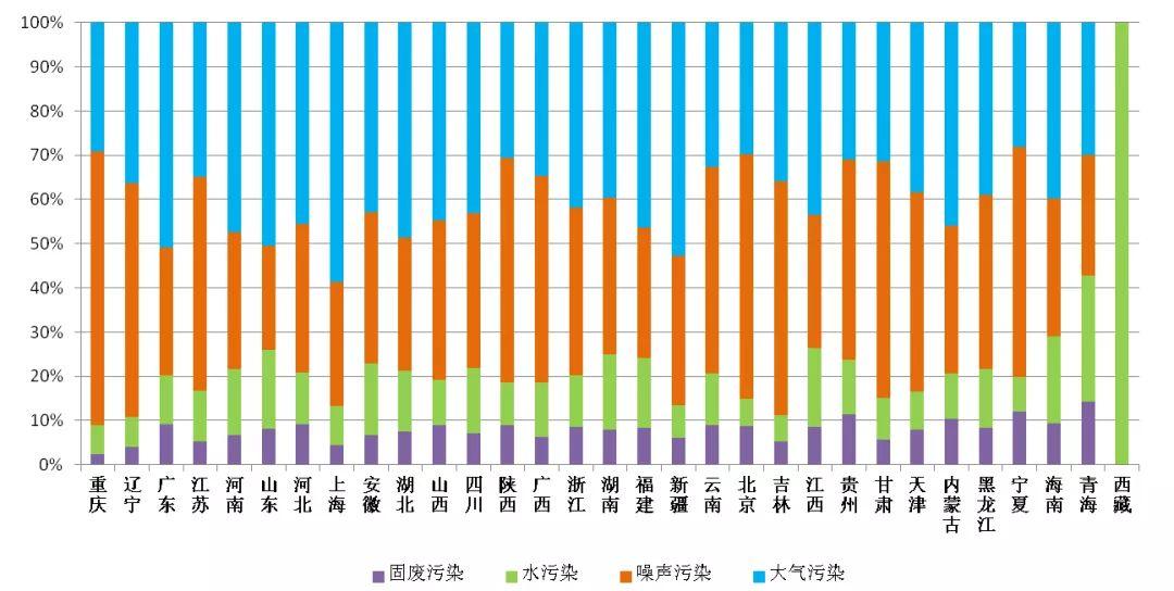 图4 2020年6月各省(区、市)重要污浊类型占比
