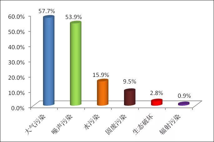 图1 2020年6月各污浊类型占比