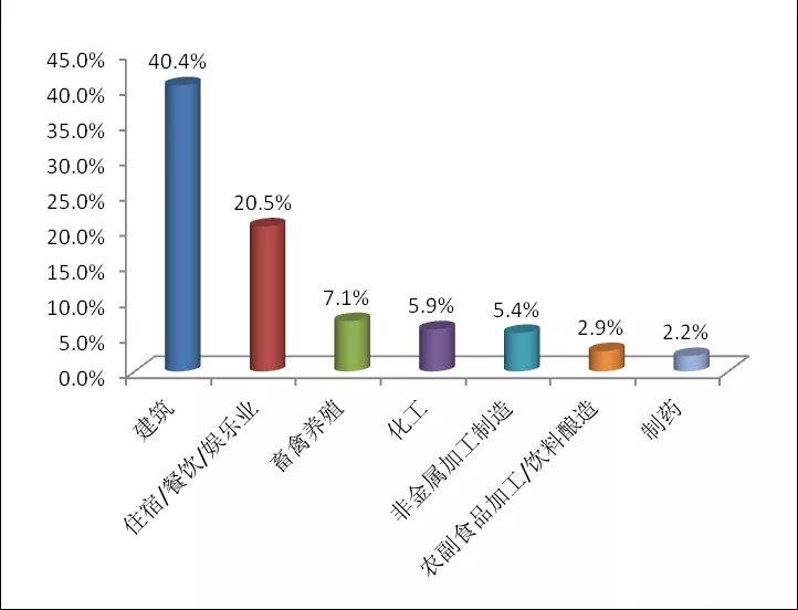 图2 2020年6月重要走业举报占比