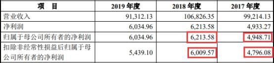 来源:卡倍亿2020年7月10日报送招股书