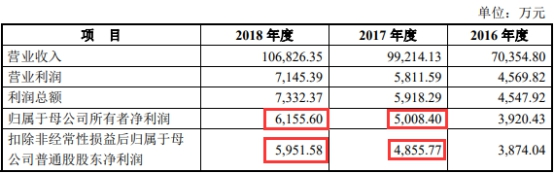 来源:卡倍亿2019年4月28日报送招股书