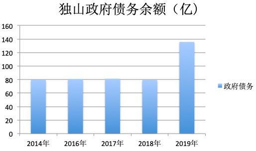 (数据来源:独山预决算报告)