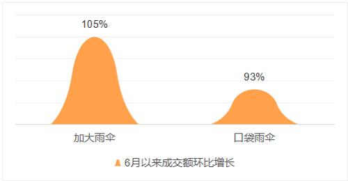 学生变美消费需求旺盛京东18-24岁消费者购买眼霜、散粉、彩妆增幅最高