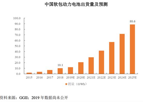 图片来源:孚能科技首次公开发行股票并在科创板上市发行结果公告