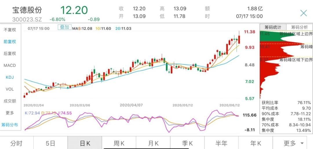 中芯国际A股以后跌3.53% H股涨2.26%