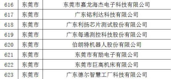 [杏悅]2020年廣東專精特杏悅新企業名單圖片