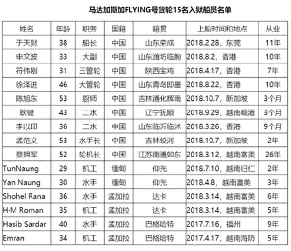 中国货船FLYING上的15名船员名单(2019年统计)。