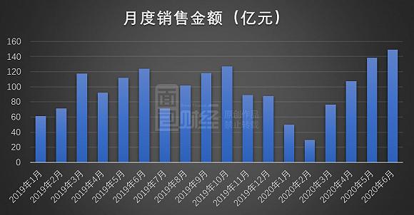 中海地产:6月份销售数据同比下降