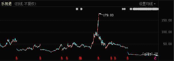 乐视网股价较最高点跌去99%以上。
