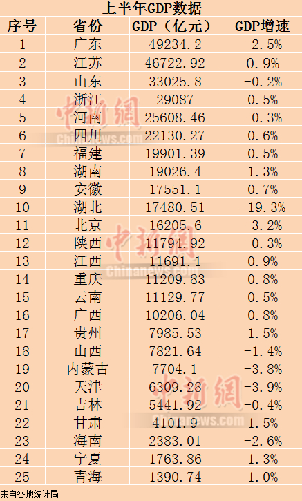25省份公布经济半年报 14省份GDP增长