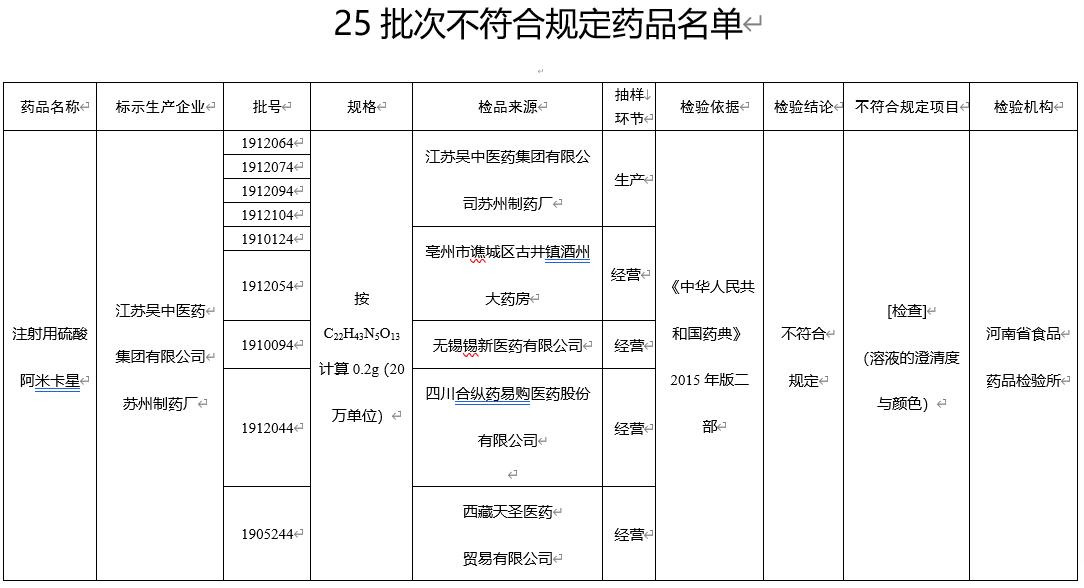药监局通报药品不合规 江苏吴中旗下公司等登榜
