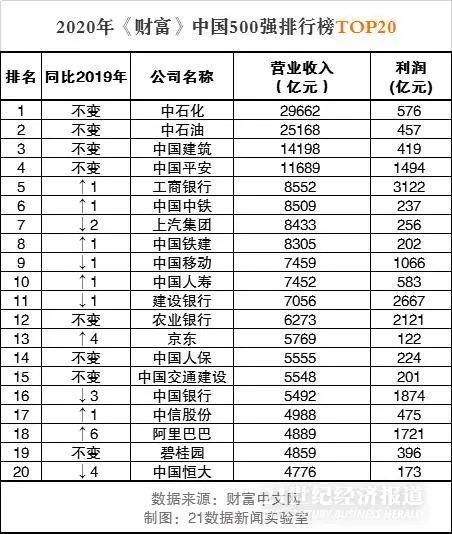 《财富》中国500强:粤港澳大湾区98家上榜 新经济行业发展迅速