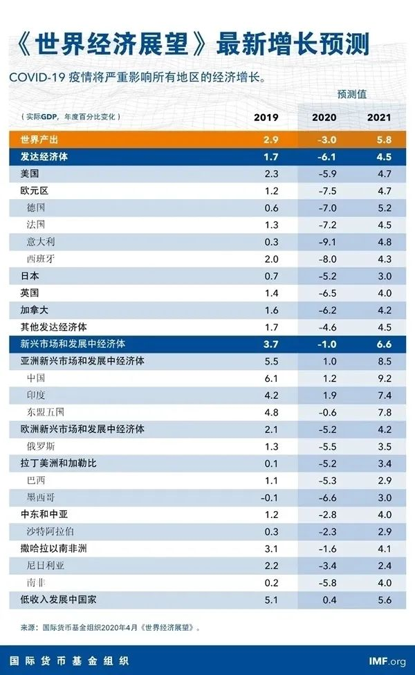 经济增长预测数据(图源:IMF官网)