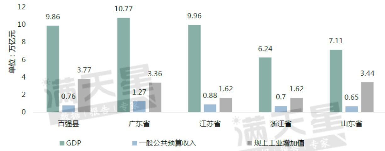 """百强县与""""粤江浙鲁""""四省2019年经济规模对比图"""