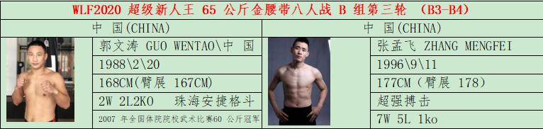 2020年8月1日武林风录播新人王赛65KG第三轮 – 直播[视频]