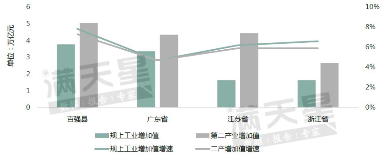 """百强县与""""粤江浙鲁""""四省2019年工业数值对比图"""