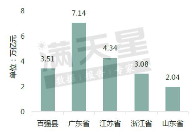 百强县与部分省份2019年进出口总额比较图