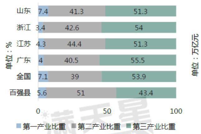 百强县与全国及部分省份2019年三次产业结构比较图