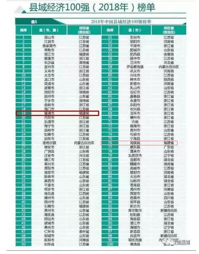 中国人均gdp过低怎么办_山东最富裕的城市,人均GDP全国前三,但城市知名度却很低