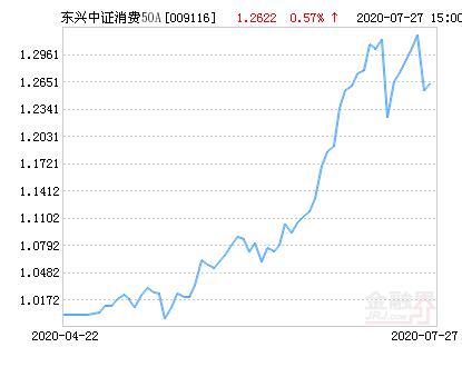 火狐体育首页官网:东兴中证消费50指数A净值上涨2.65% 请保持关注