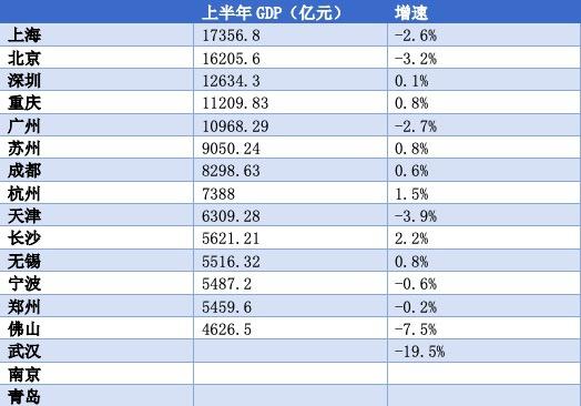 万亿GDP城市经济半年报:长沙、杭州恢复明显 重庆超广州