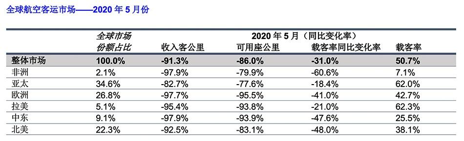亚太航空公司5月份客运量同比去年暴跌98.0%