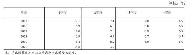 划重点:政治局会议定调下半年经济工作