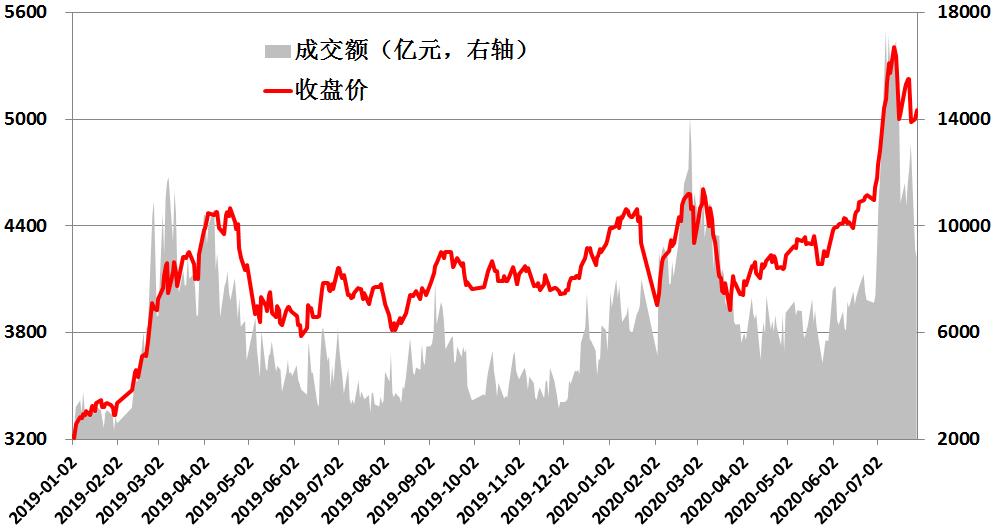市场逐步缩量,成长股仍值得配置吗?