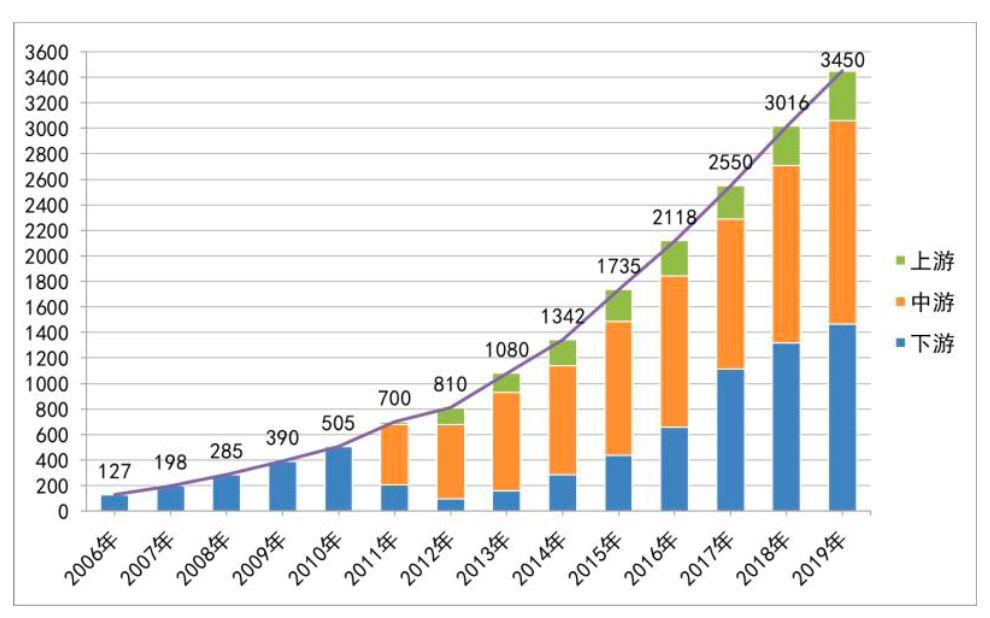 2006年-2013年我国卫星电视导航与轮廓测量仪定位产业销售额增长图。