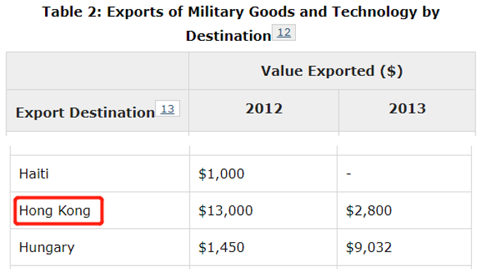 加拿大军事物资出口数据,图源:加拿大政府官网