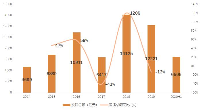 贝壳研究院:上半年房企境内外融资约6506亿元 同比下降4%