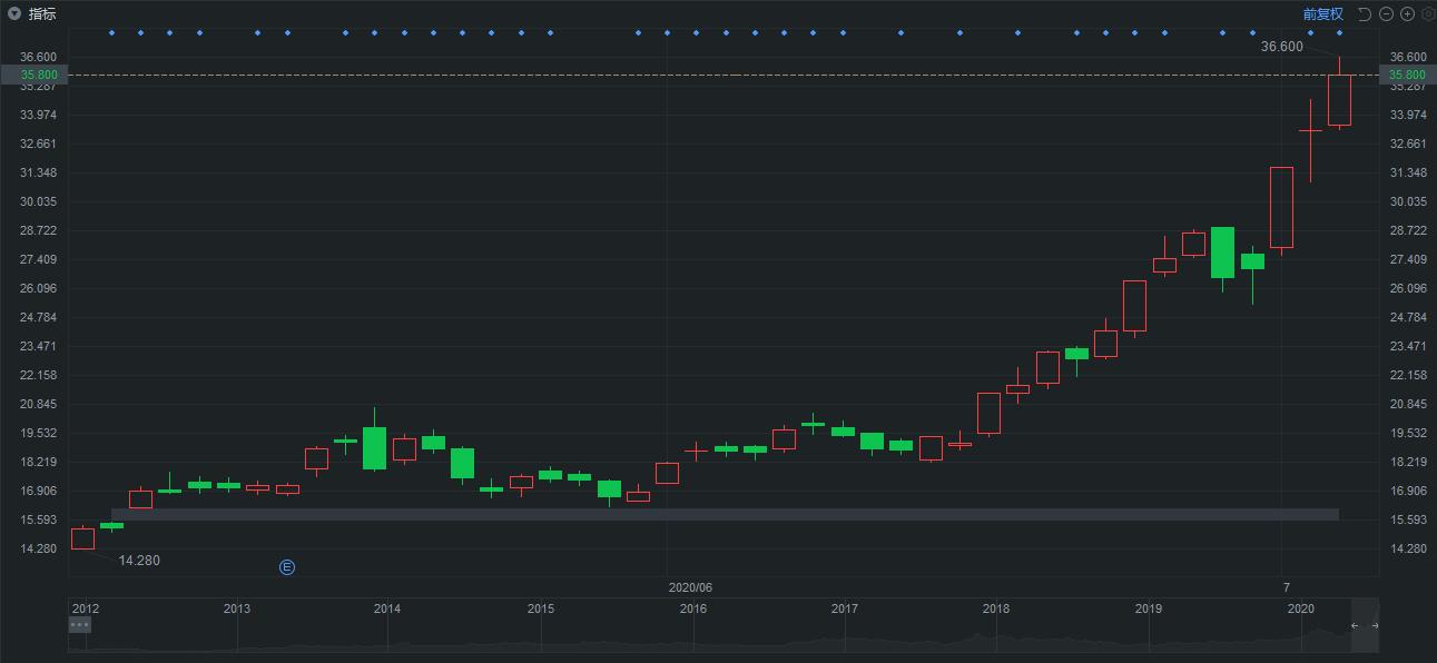 中芯国际科创板IPO再获新进展!中芯国际发行市值达1960亿
