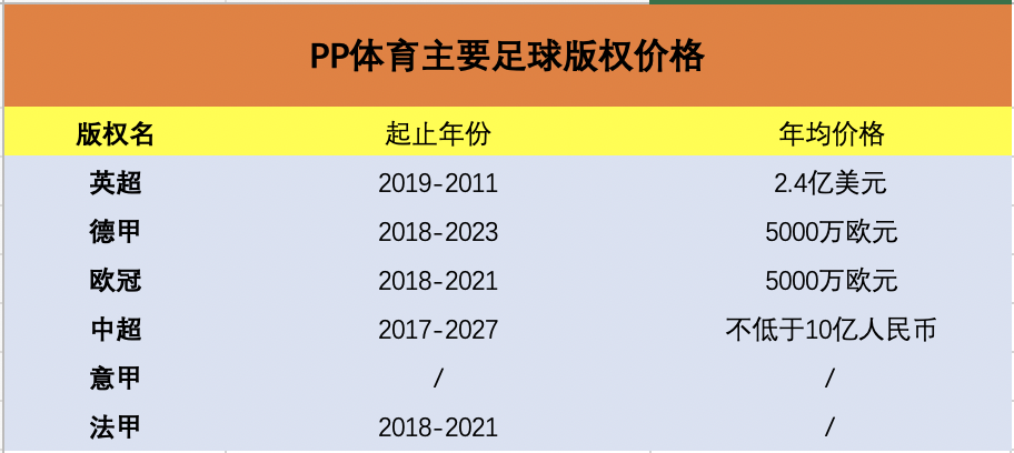 PP体育主要足球版权价格 制图:36氪