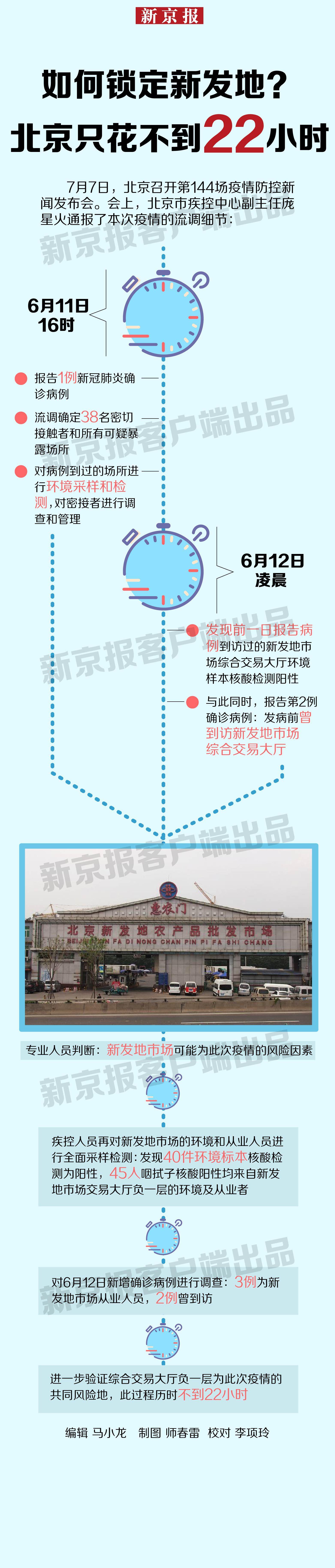 如何鎖定新發地?北京只花不到22小時圖片