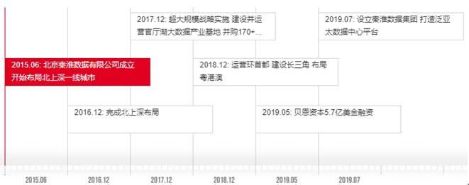 数据来源:秦淮数据官网