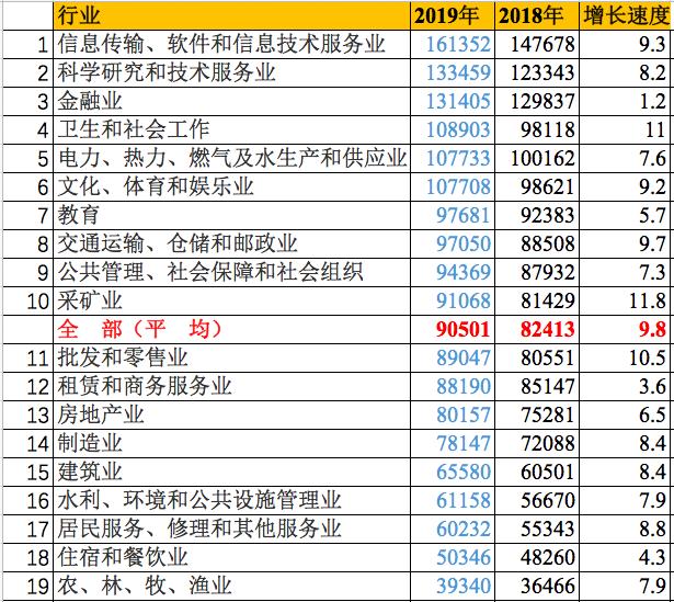 数据来源:国家统计局 制表:中国青年报(张力友)