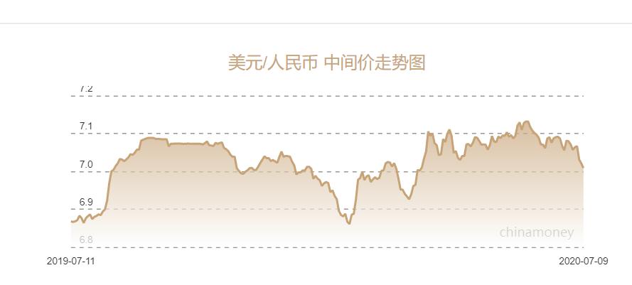 近一年人民币对美元中间价走势图
