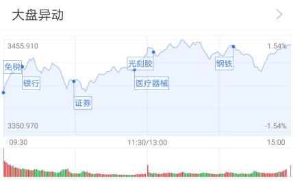 沪指八连涨:军工股仍强势 公募看好哪些低估值?