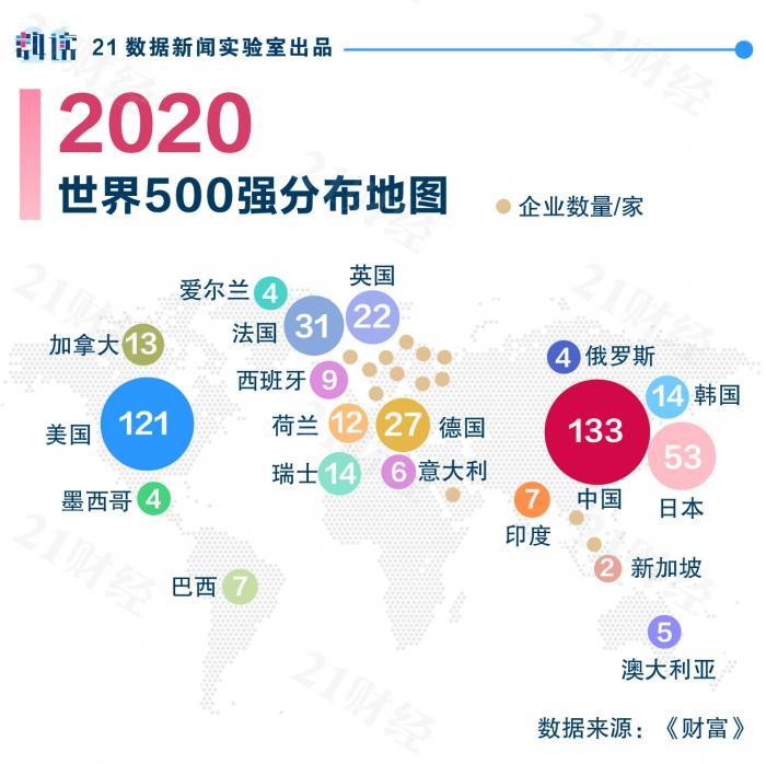 2020财富世界500强公布 中国大陆和中国香港上榜企业首超美国