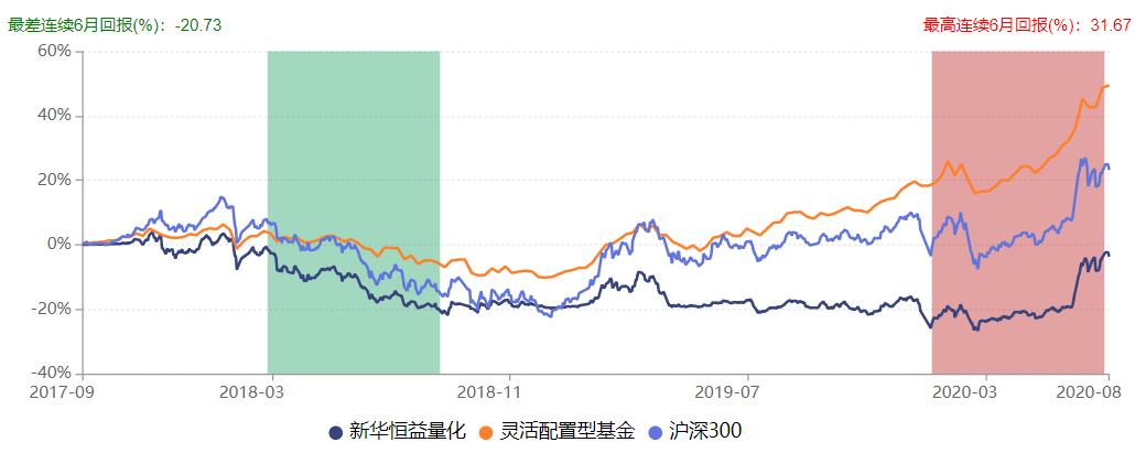 新华基金旗下产品响起清盘警报 部分债基业绩不佳