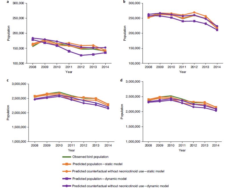 美国鸟类多样性骤减:与新烟碱类杀虫剂有重要关联