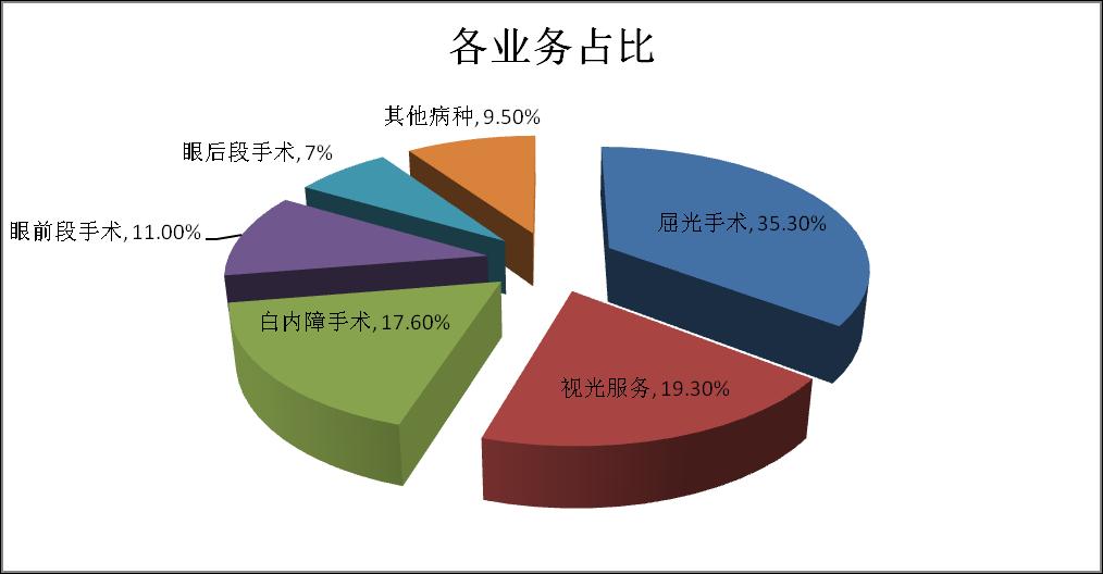 愛爾眼科估值上天值不值?商譽26.71億元占總資產的21.4%