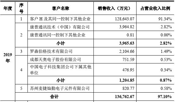 数据来源:灿勤科技招股表明书