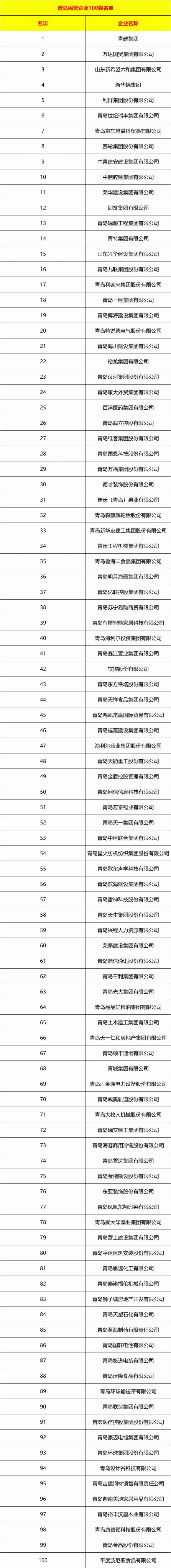 青岛民企100强发布:十强都什么来头?