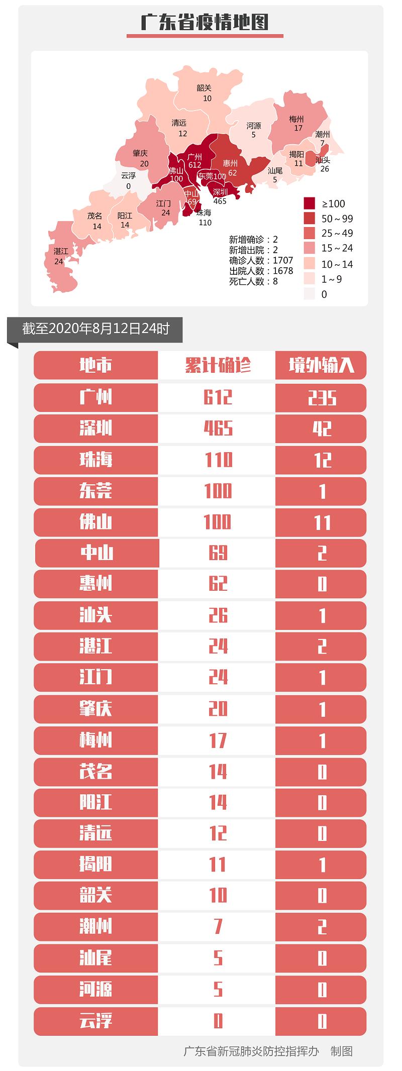 广东新增境外输入确诊病例2例、无症状感染者6例