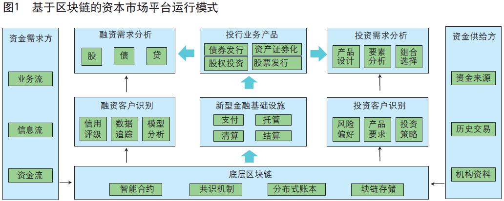 中行课题组:区块链有潜力优化重塑资本市场全业务链条流程