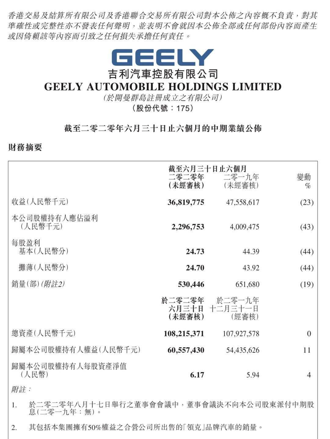 吉利汽车:上半年净利润为22.97亿元 同比下降43%
